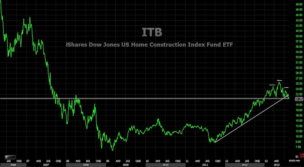itb stock chart