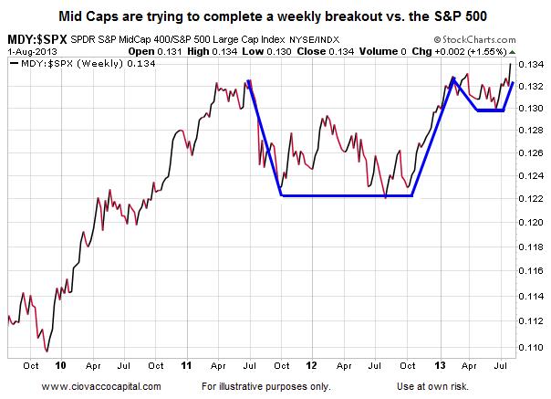 MDY vs SPX Chart_August 1 2013