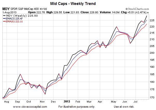 Mid Caps Trend Chart_Aug 1 2013