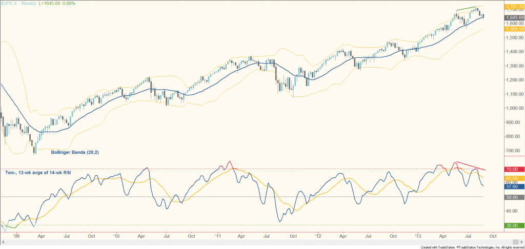 SP 500 buy the dip chart