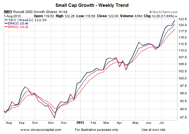 Small Cap Growth Trend Chart_Aug 1 2013