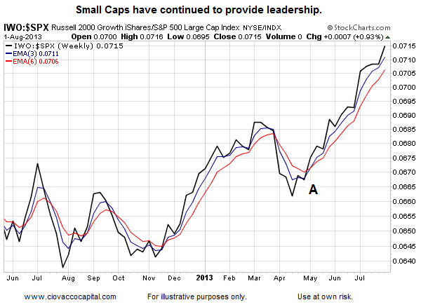 Small Caps Leadership Chart_August 2013