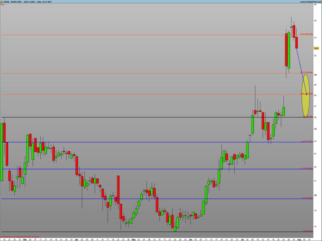 XOOM stock analysis