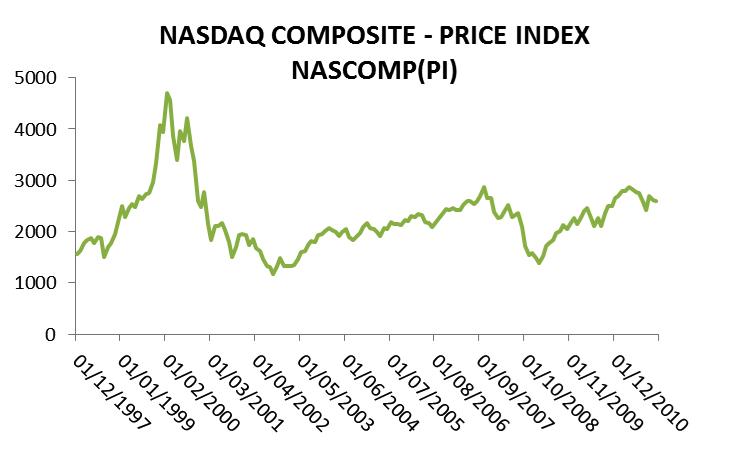 nasdaq chart, equity risk premium