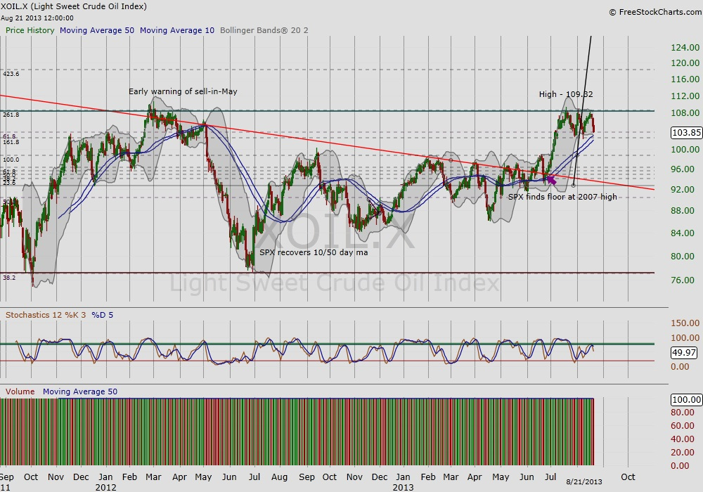 oil technical analysis_2 year chart