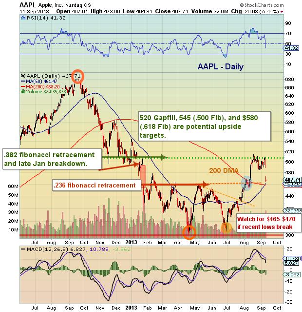 Aapl Quote: Apple Inc. (NASDAQ:AAPL) Measured Move Retesting Moving