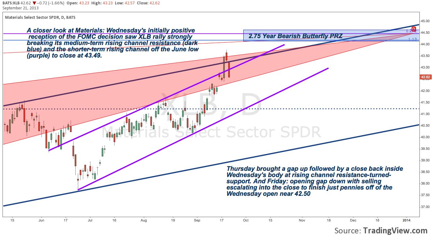 S&P 500 Sectors