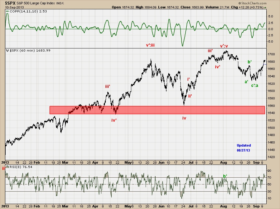 spx elliot wave chart analysis