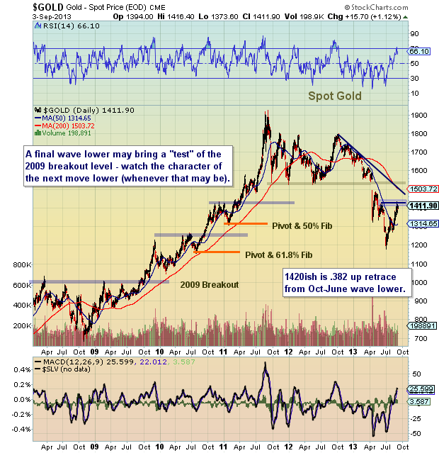 spot gold price chart analysis_2013