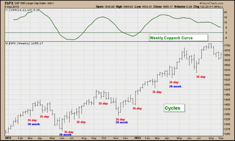 weekly elliott wave analysis