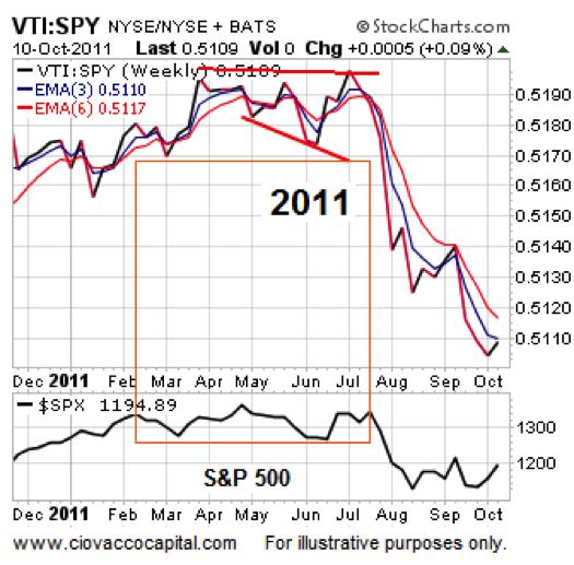 2011 stock market_lack of broad participation