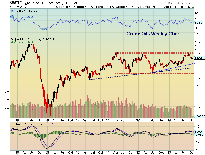 Crude Oil Weekly Price Chart