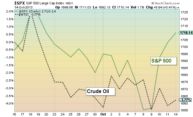 crude oil prices vs equities_october 2013