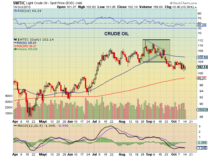 crude oil prices breaking down