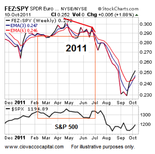 Euro stocks performance 2011