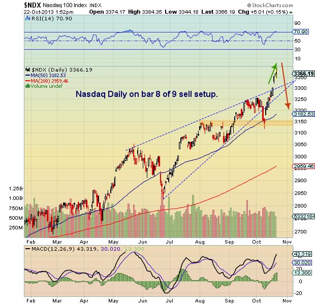 tech stocks analysis
