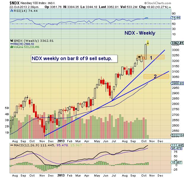 tech stocks october top