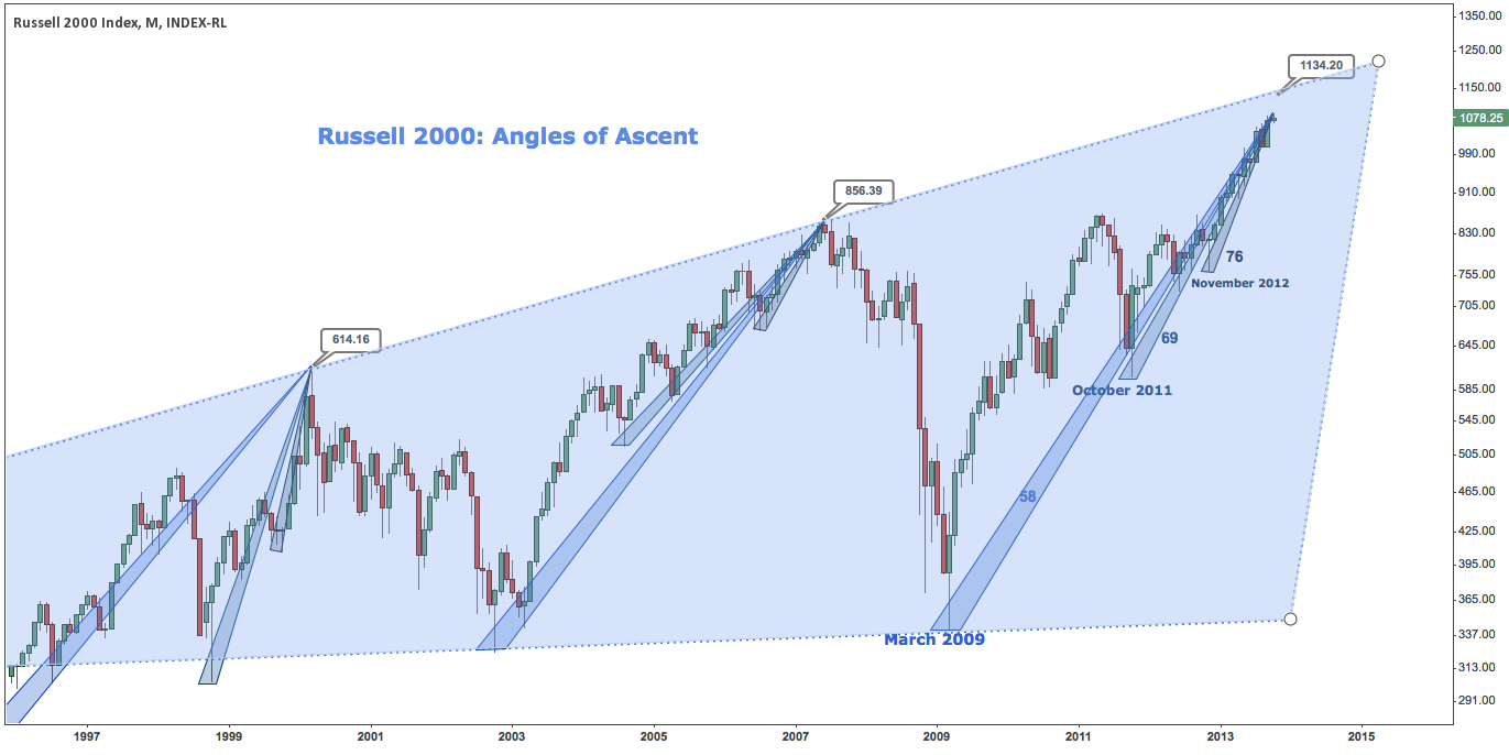Russell 2000 Top