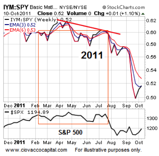basic materials stocks performance 2011