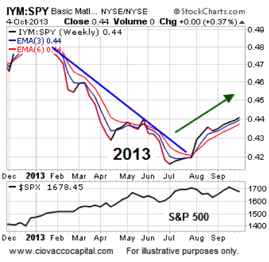 basic materials stocks performance 2013