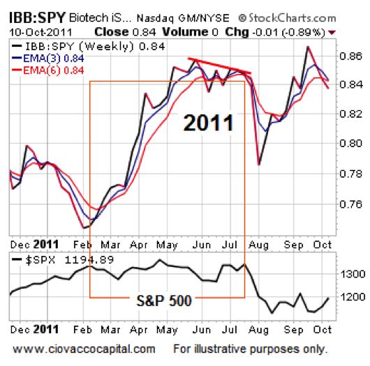 biotech stocks performance 2011