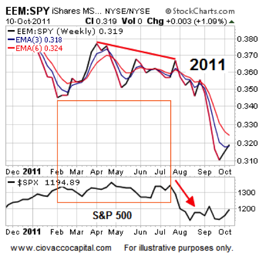 emerging markets performance 2011