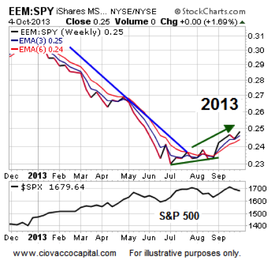 emerging markets, bullish stock market