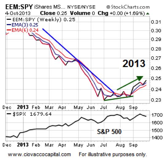 emerging markets, bullish stock market
