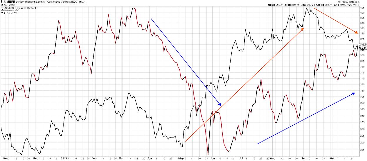 lumber vs 10 year note