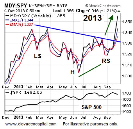 mid caps bullish stock market performance 2013