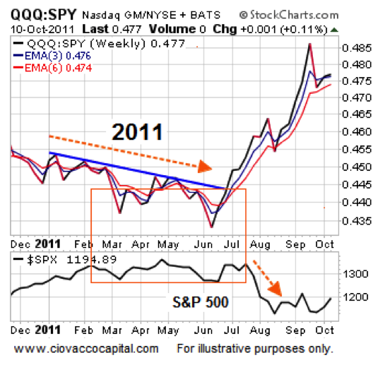 qqq stock performance chart 2011