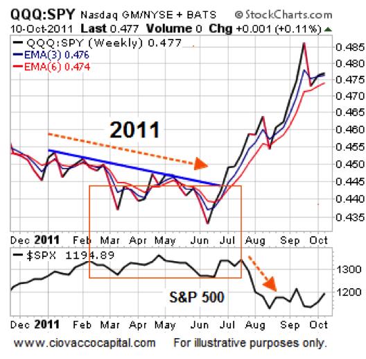qqq stock performance chart 2011