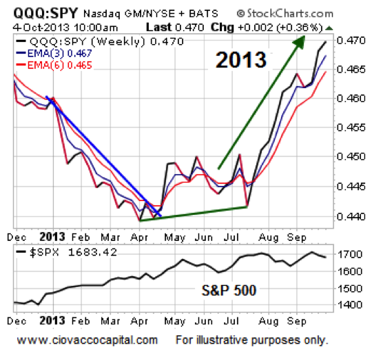 qqq 2013 bullish stock market performance