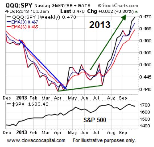 qqq 2013 bullish stock market performance