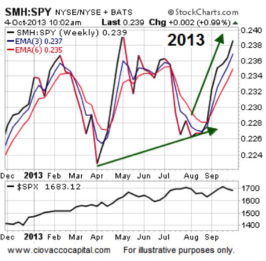 semiconductor stocks 2013 performance chart