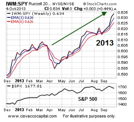 small caps outperformance, bullish stock market