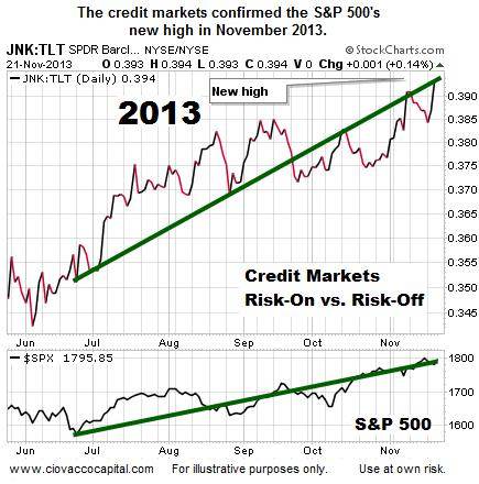 2013 credit markets health