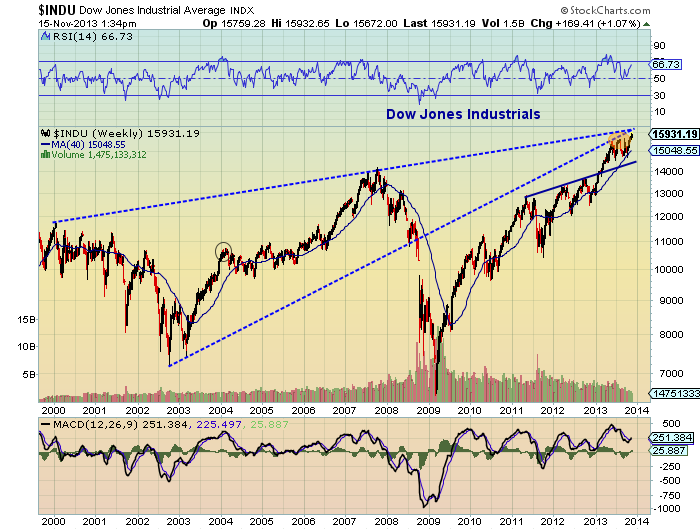 dow jones long term outlook