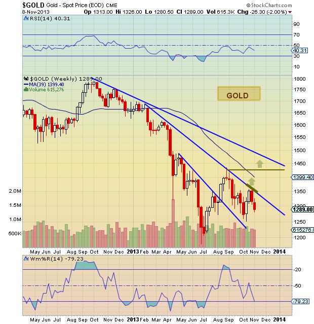 Gold Price Resistance November