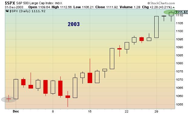 2003 post thanksgiving stock market performance