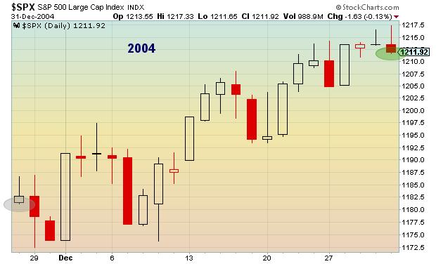 2004 post thanksgiving stock market performance