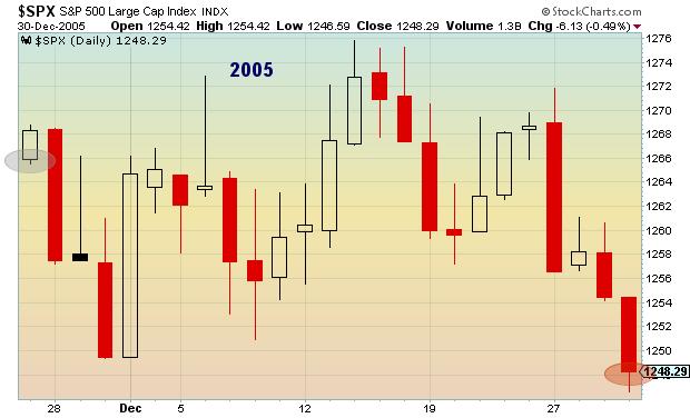 2005 post thanksgiving stock market performance