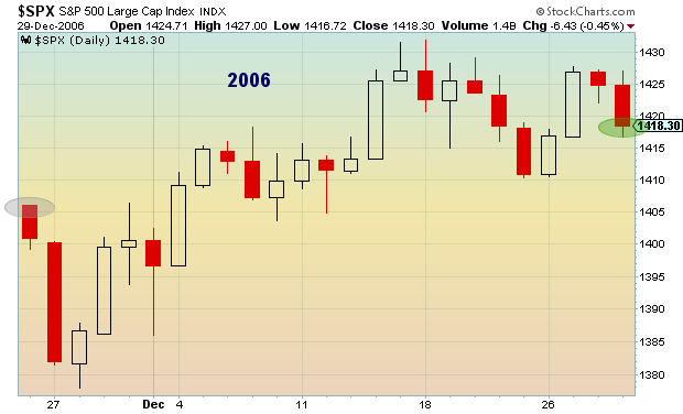 2006 post thanksgiving stock market performance