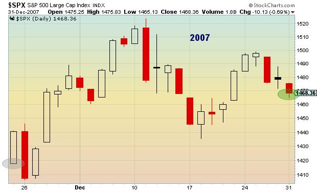 2007 post thanksgiving stock market performance