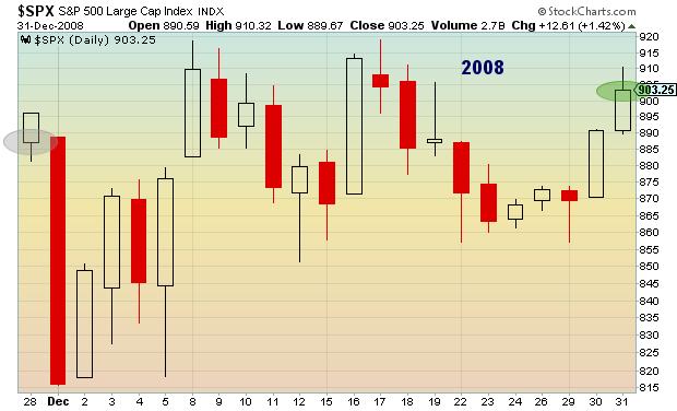 stock market seasonality chart 2008
