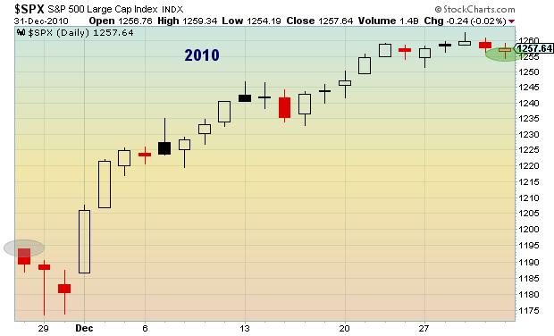 stock market seasonality chart 2010