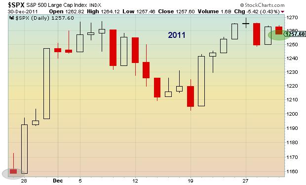 stock market seasonality chart 2011