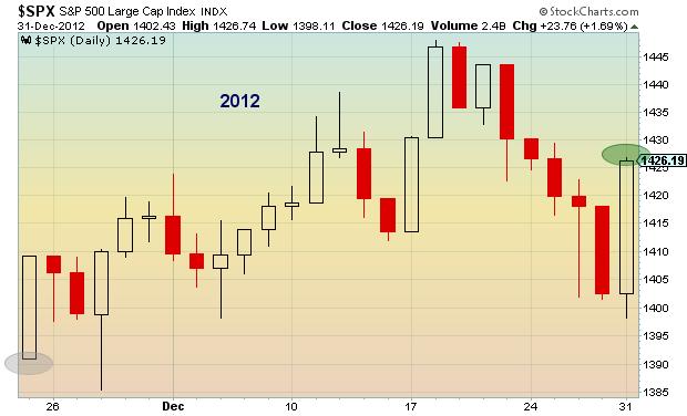 stock market seasonality chart 2012
