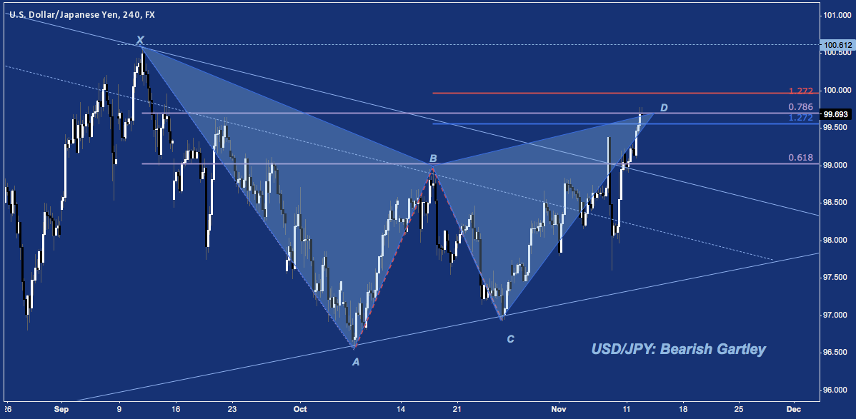 USD/JPY Breakout