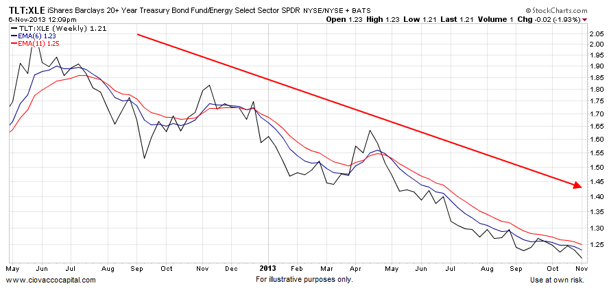bonds vs energy stocks chart 2013